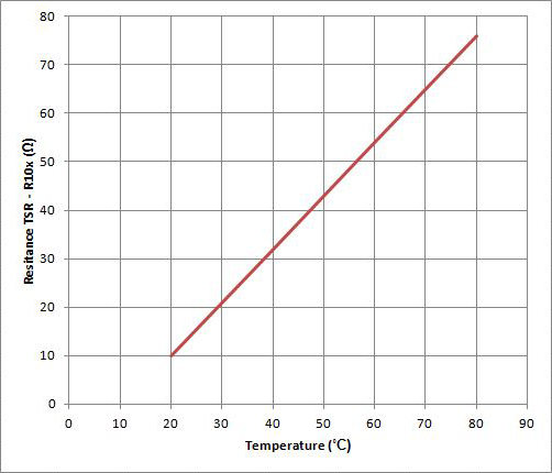 HP45 temperature sense values